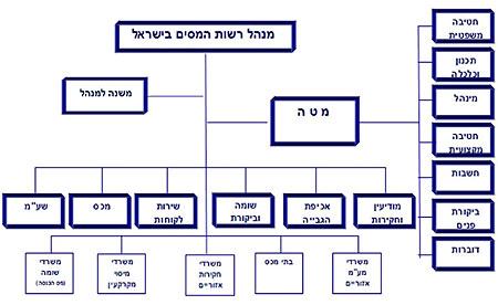 הכירו את רשות המסים של ישראל